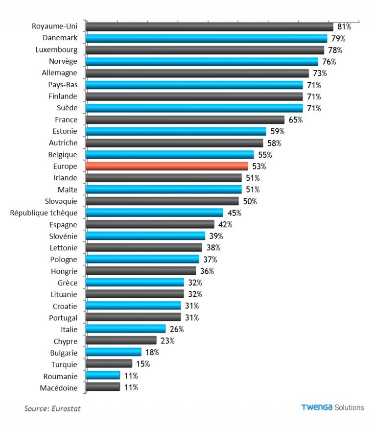 Le e commerce en europe faits et chiffres 2016 comarketing news - Photo achat en ligne ...