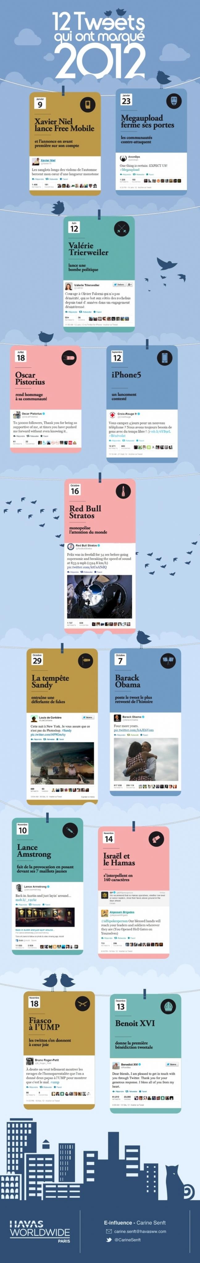 12-tweets-2012-havas-paris