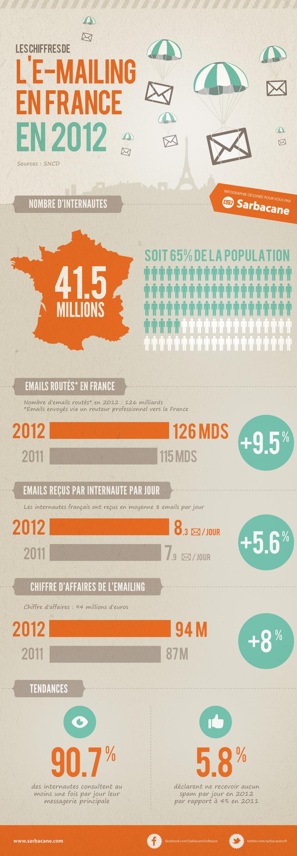 emailing-france-2012