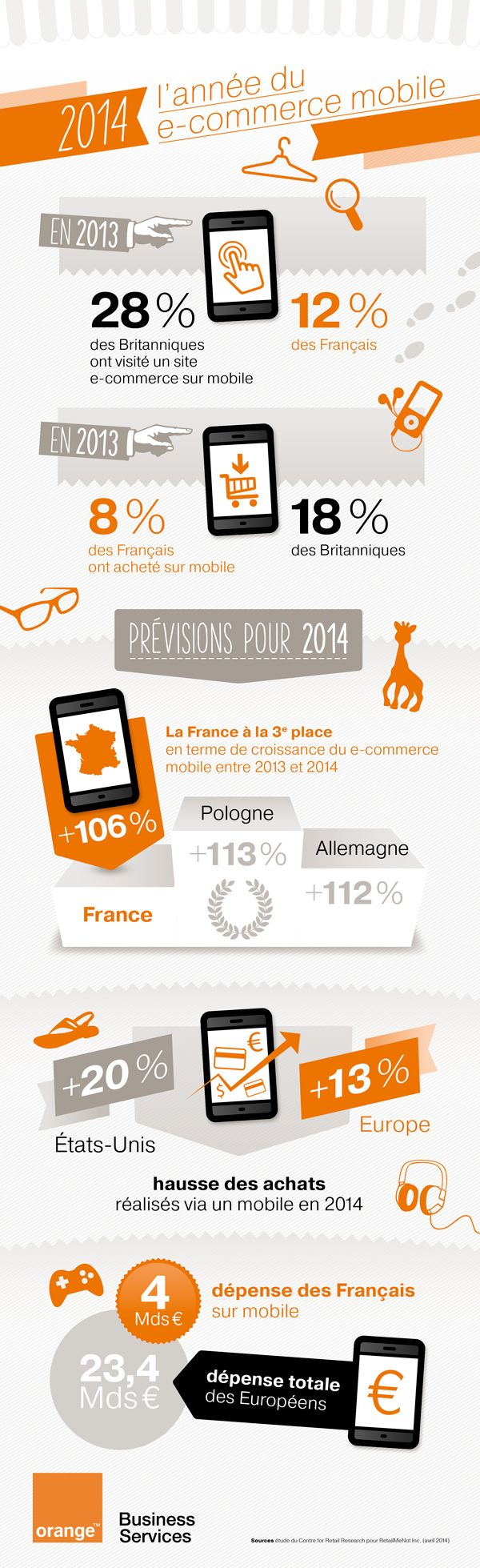 2014 l 39 ann e du e commerce mobile comarketing news for E commerce mobili