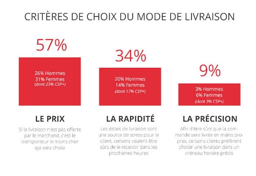 Infographie les fran ais et la livraison e commerce - Mode de livraison suivi ...
