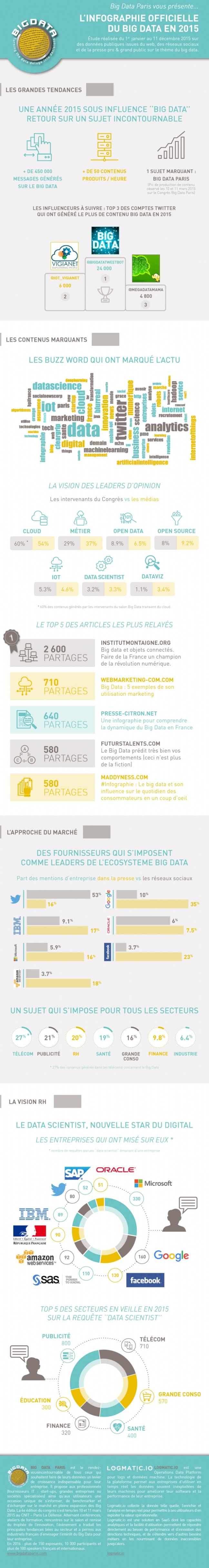 Big-Data-bilan-et-chiffres-cles-2015