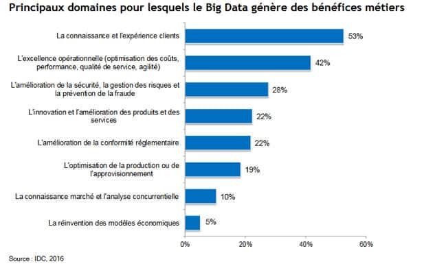 big-data-idc2