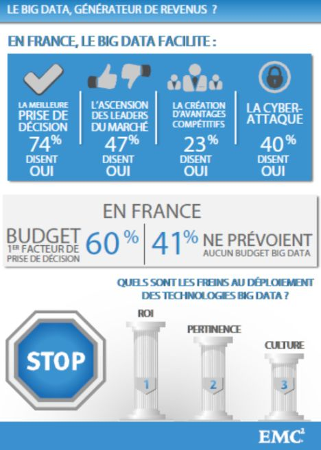 Big-data-etude-emc-france-2013