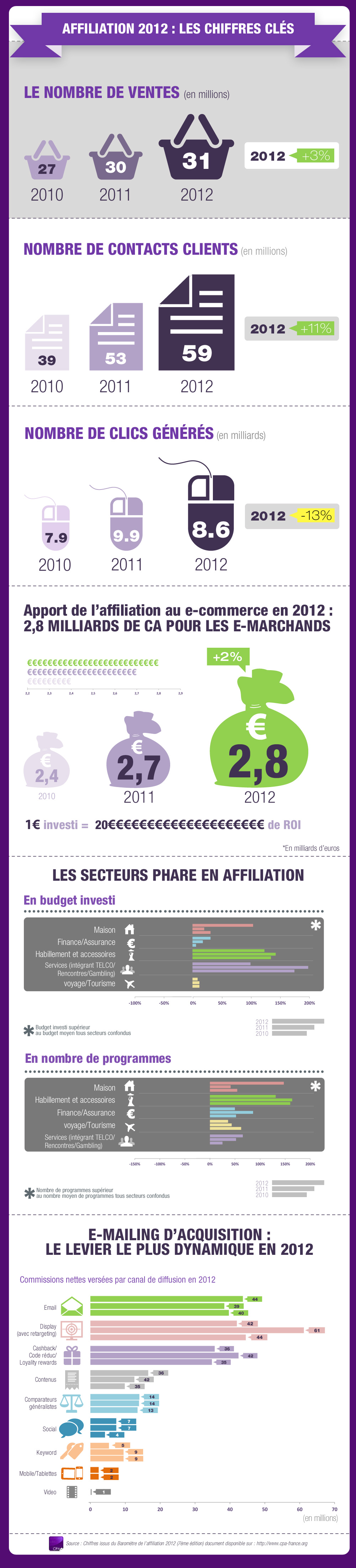 CPA-chiffres-cles-affiliation-infographie-2013