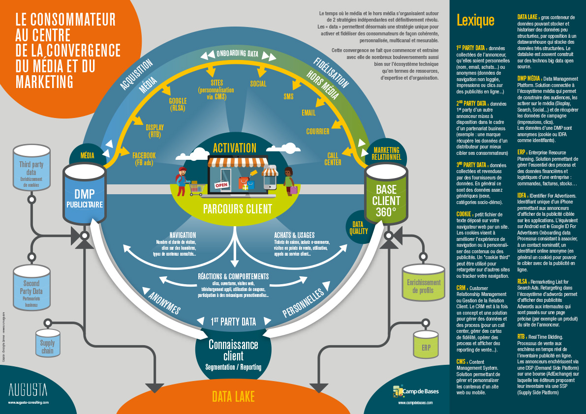 Infographie data management plateform - Camp de Bases
