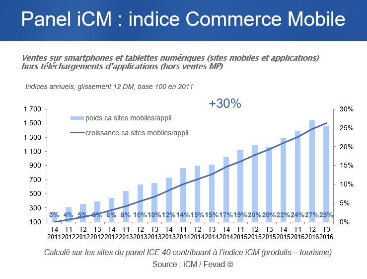 etude-fevad-mobile-e-commerce-mobile-q3-2016