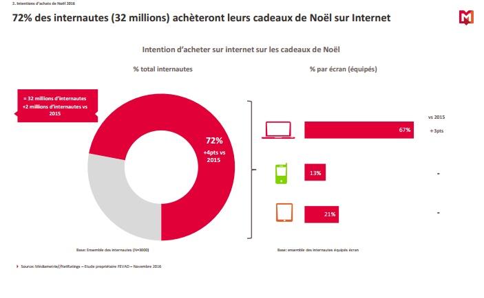 etude-mediametrie-intention-d-achat-e-commerce-noel-2016