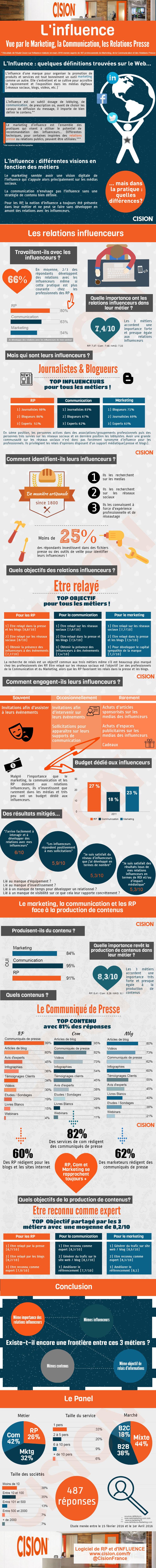 Influenceurs-Marketing-rp-et-communication