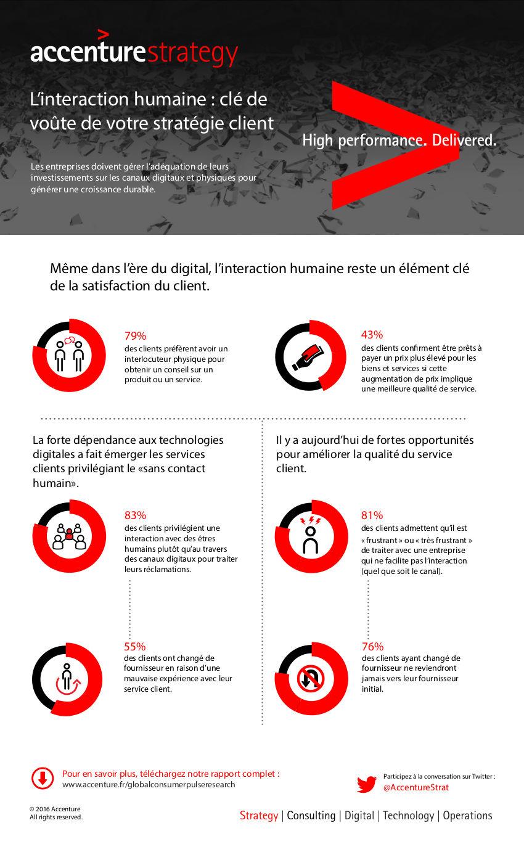 Infographie-Accenture