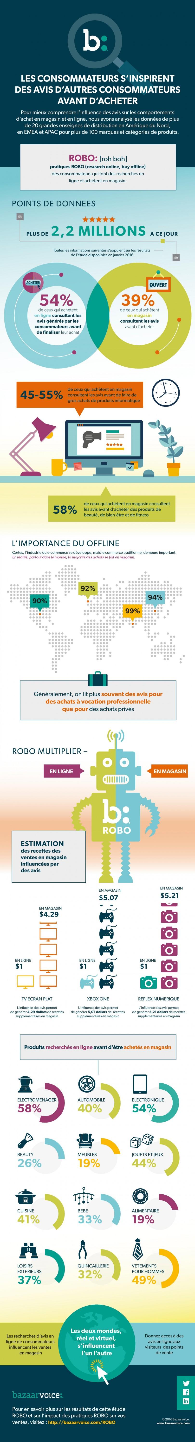 Infographie-Bazaarvoice-Etude-ROBO