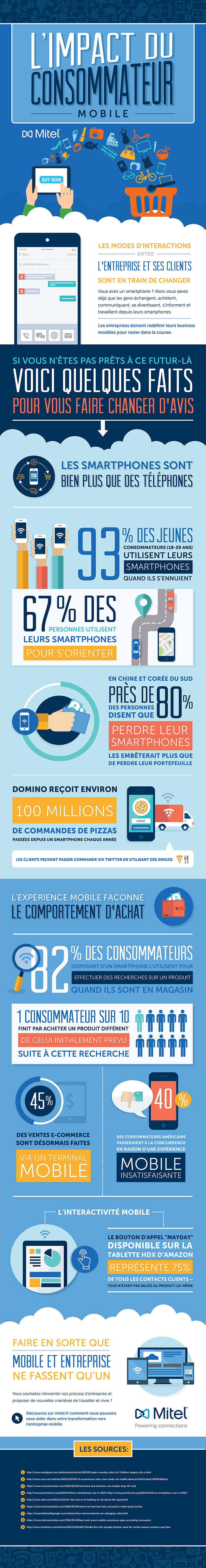 Infographie-Mobile-Consumer