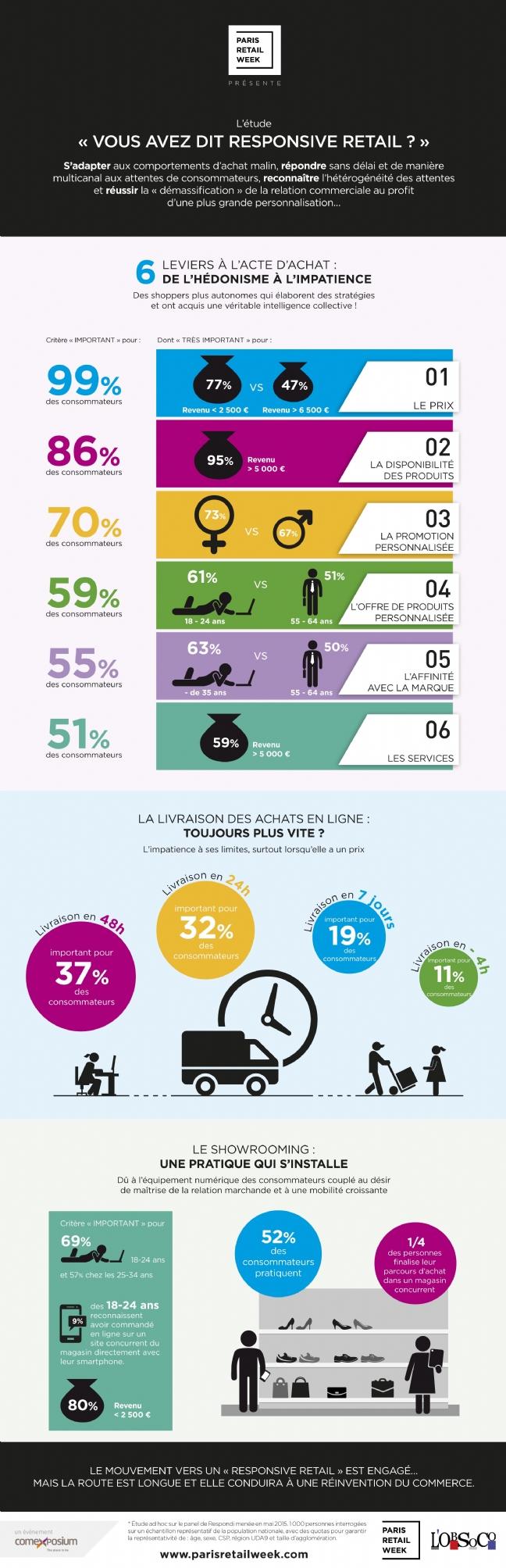Infographie-Responsive-Retail
