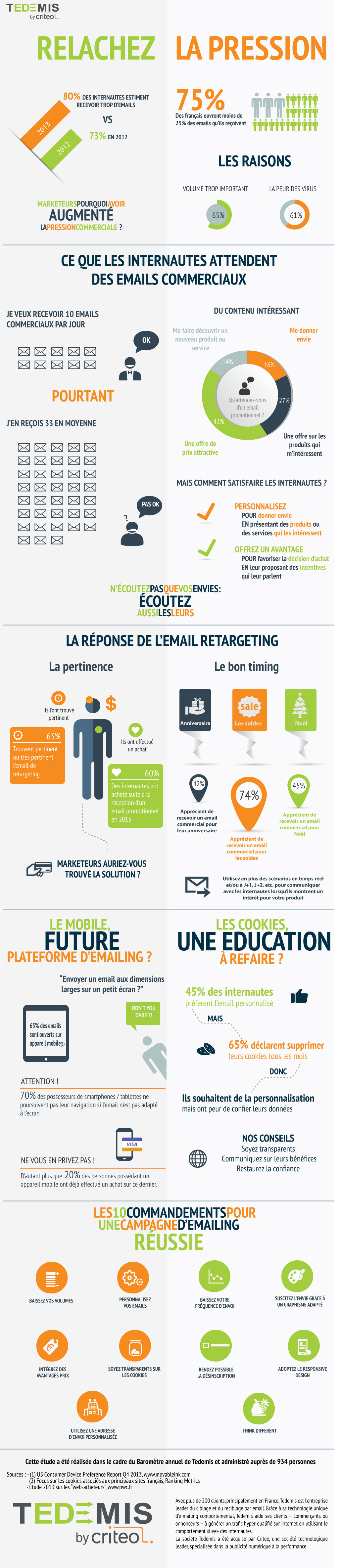 Emailing et pression marketing