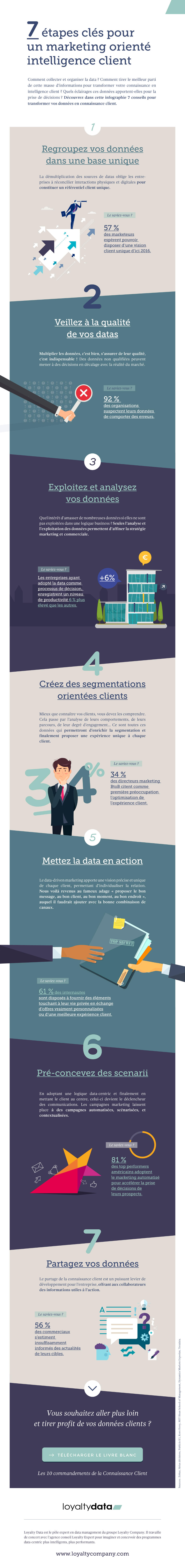 Infographie-connaissance-client