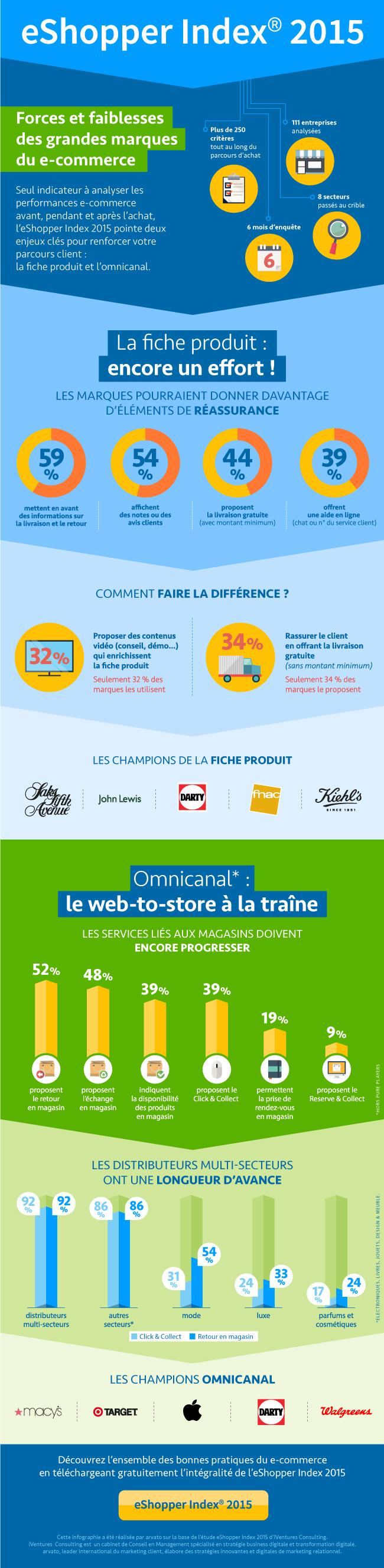 Infographie-e-shopper-2015