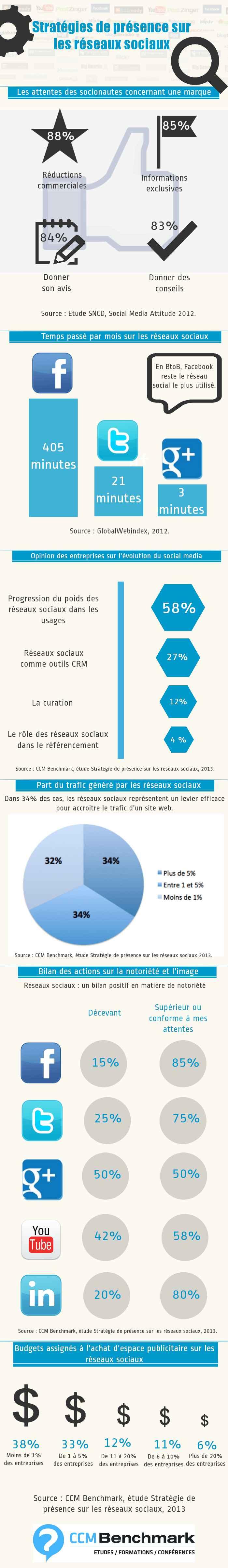 Infographie-entreprises-presence-reseaux-sociaux (1)