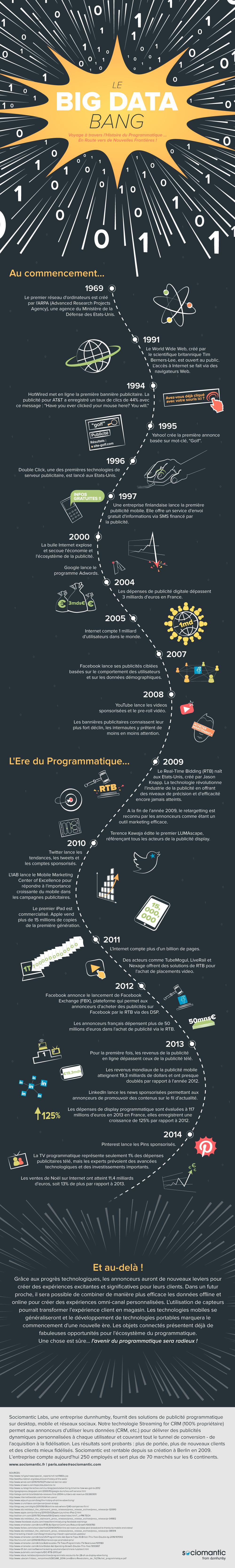 Infographie-histoire-programmatique-big-data