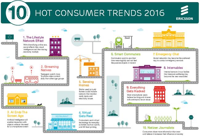 Infographie-tendances-Ericsson