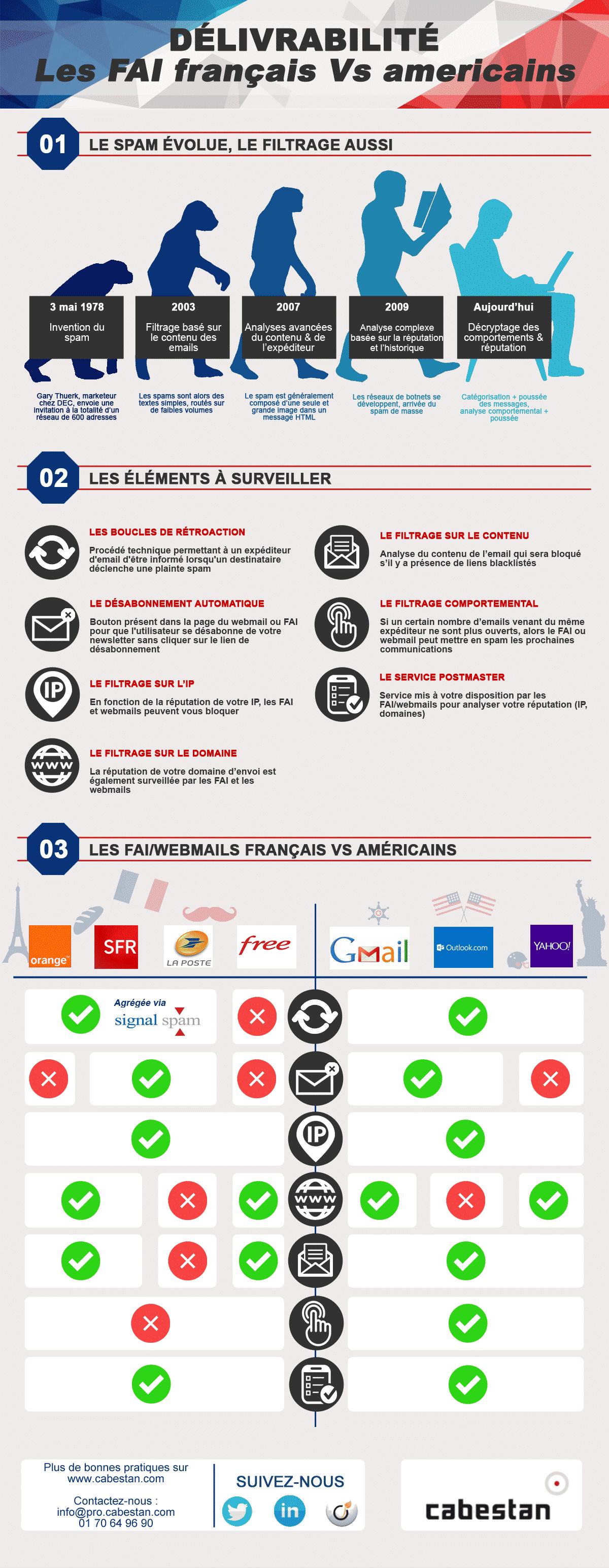 infographie_fai_francais_vs_americains
