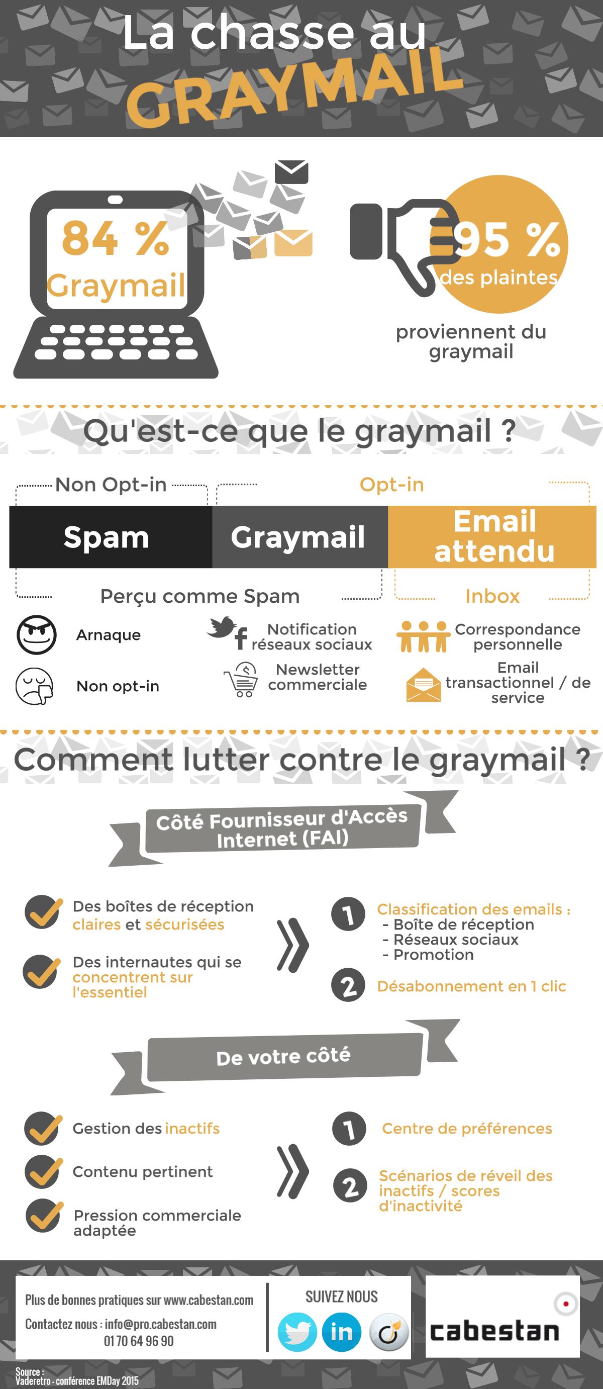 Infographie_Graymail_Cabestan