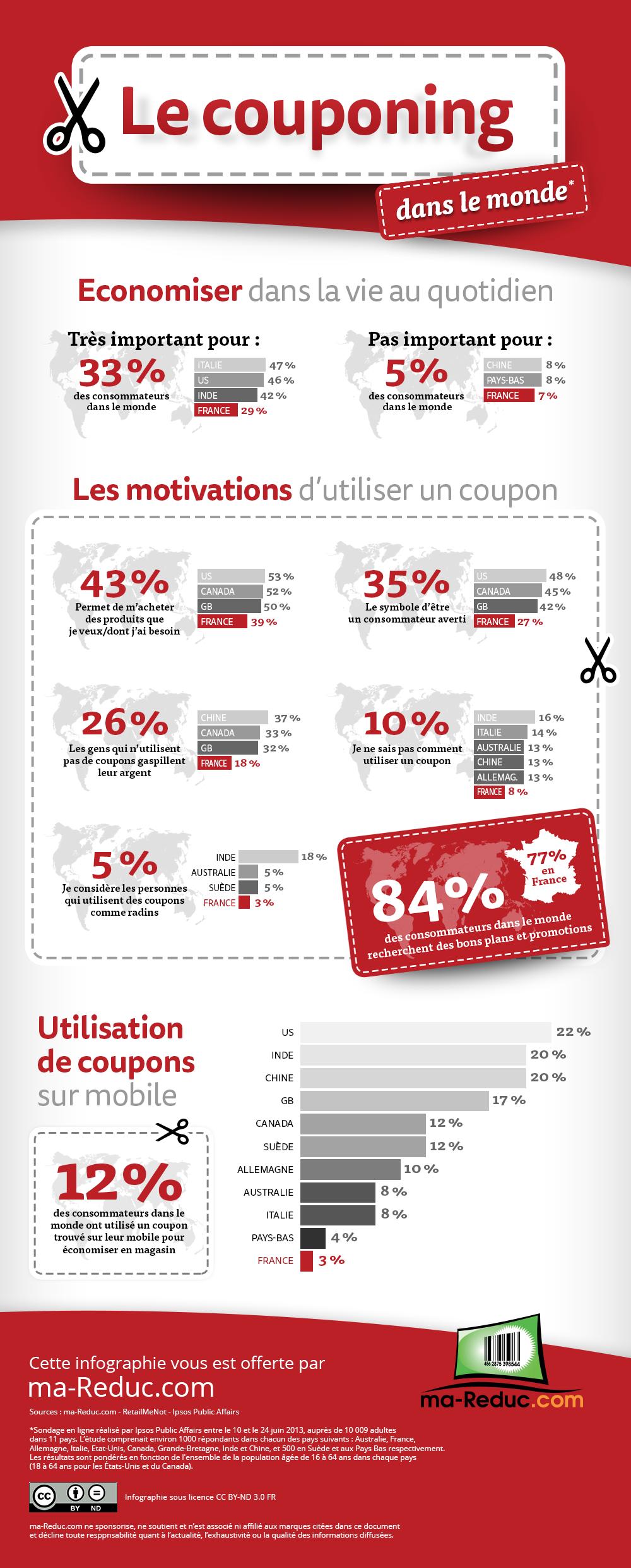 infographie_couponing_dans_le_monde