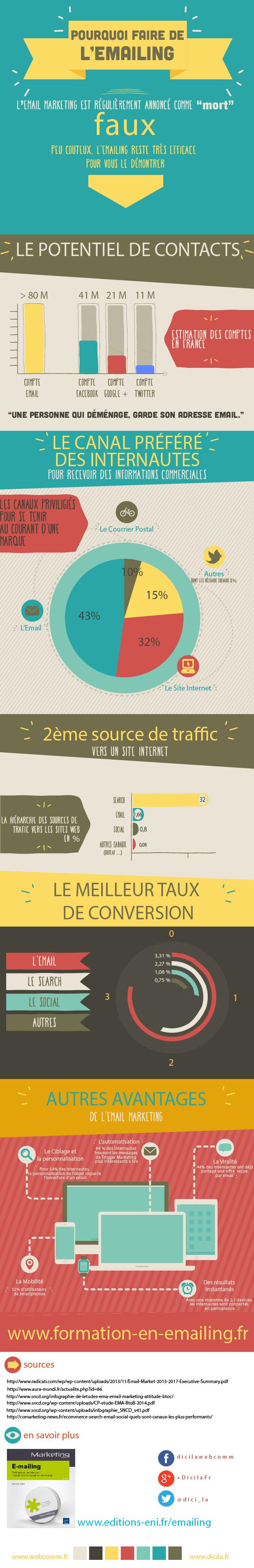 Infographie_pourquoi_faire_emailing_3