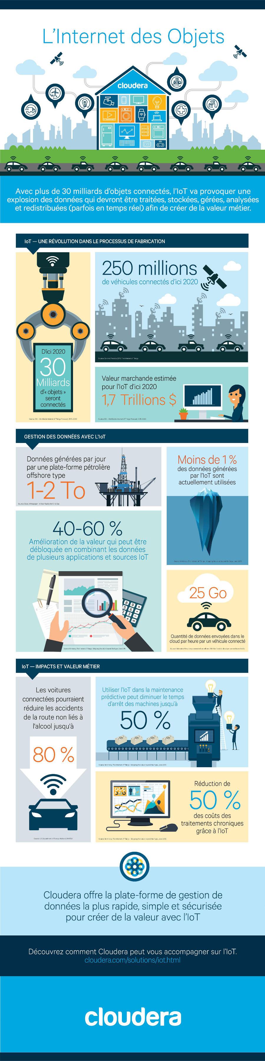 iot-big-data-infographie_cloudera