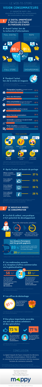 Mappy BVA_Infographie consommateurs 2015