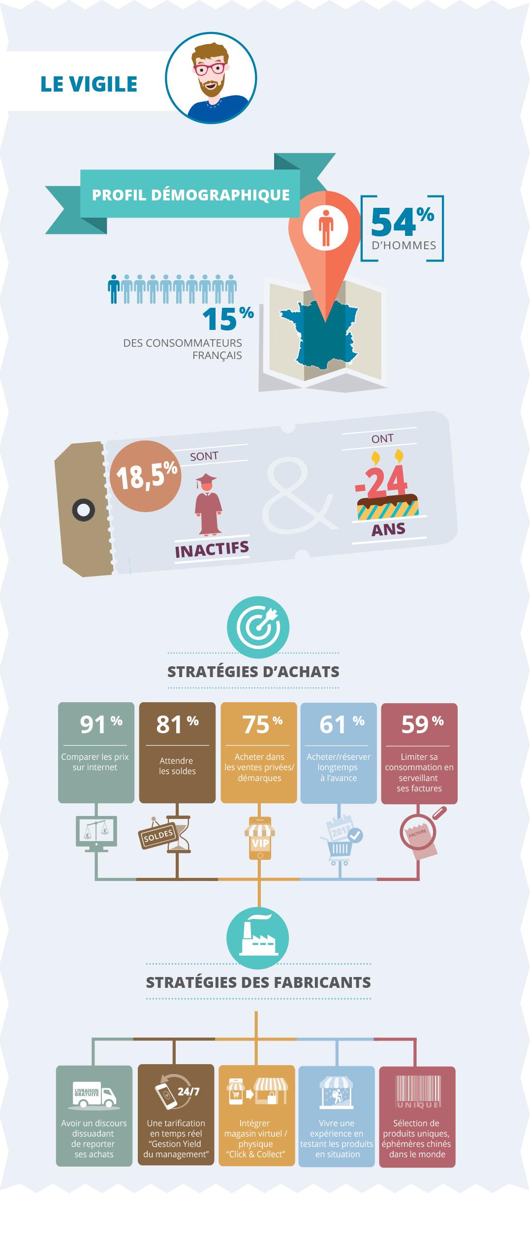 5 Profils Types Des Consommateurs D Aujourd Hui Comarketing News