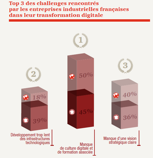 PwC-transformation-digitale