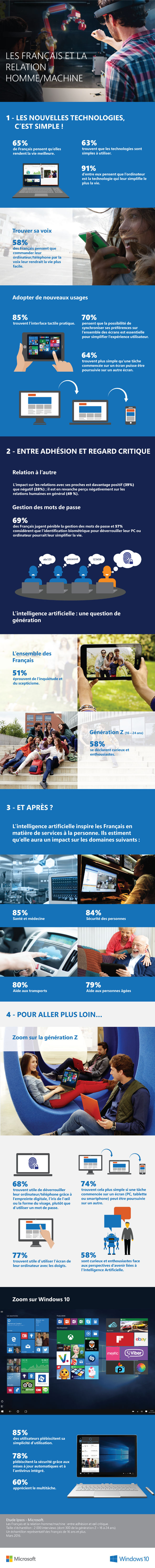 Relation-Homme-Machine
