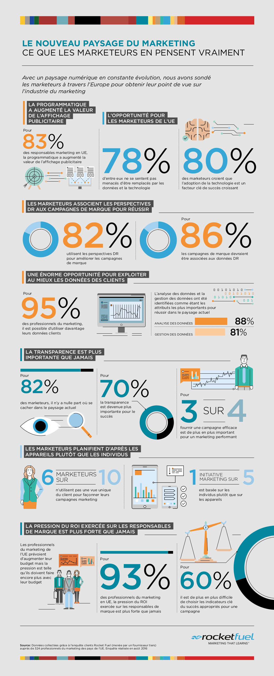 rocketfuel_infographie_marketing