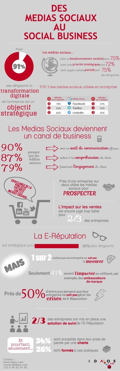 L'émergence du Social Business