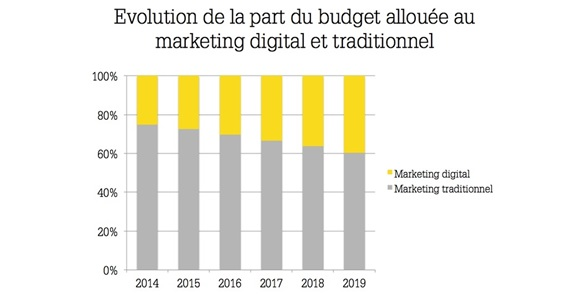 La part du budget marketing allouée au digital atteindra près de 40% en 2019.