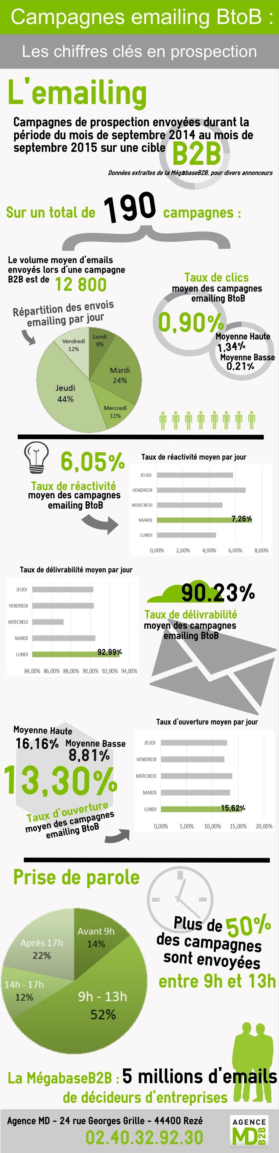 chiffres-cles-emailing-de-prospection-en-B2B