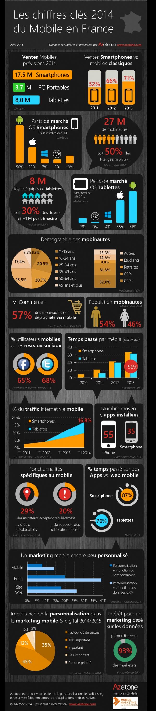 Chiffres clés du Mobile en France (2014)