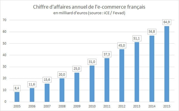 chiffres-ecommerce-france-2016-2