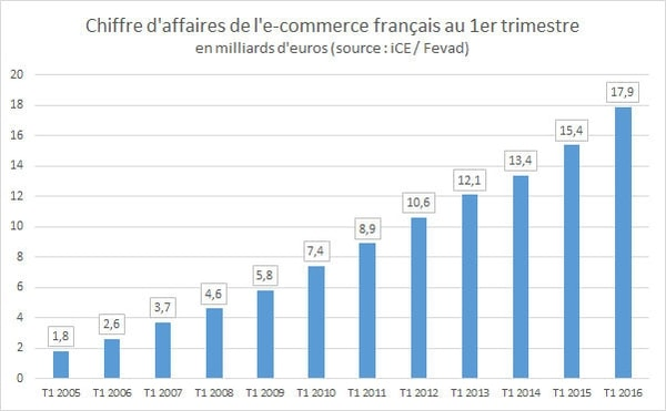 chiffres-ecommerce-france-2016