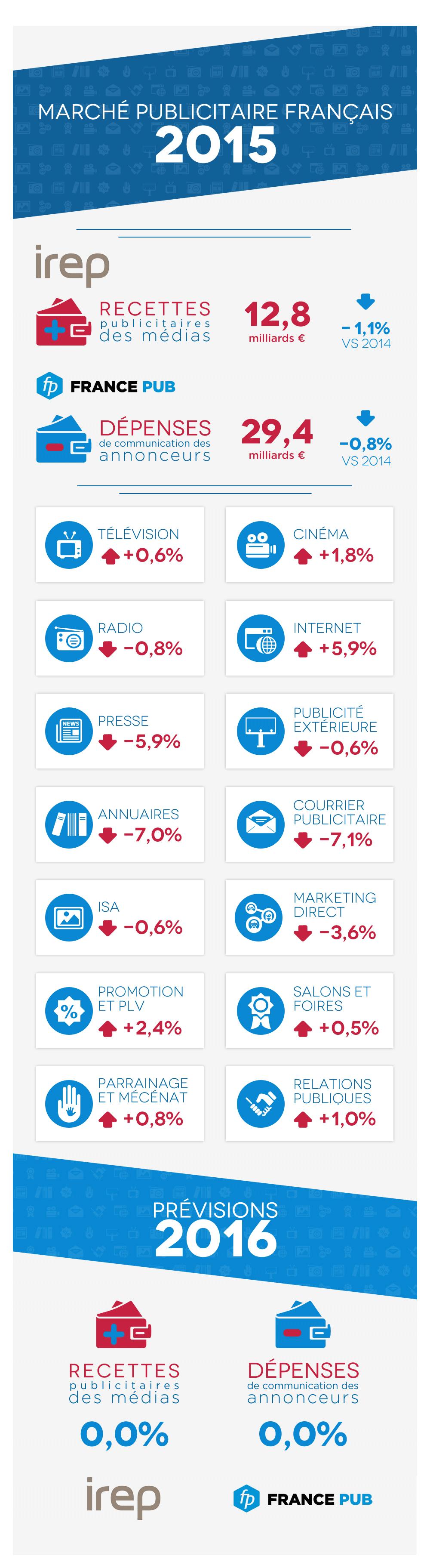 chiffres-publicite-france-2015