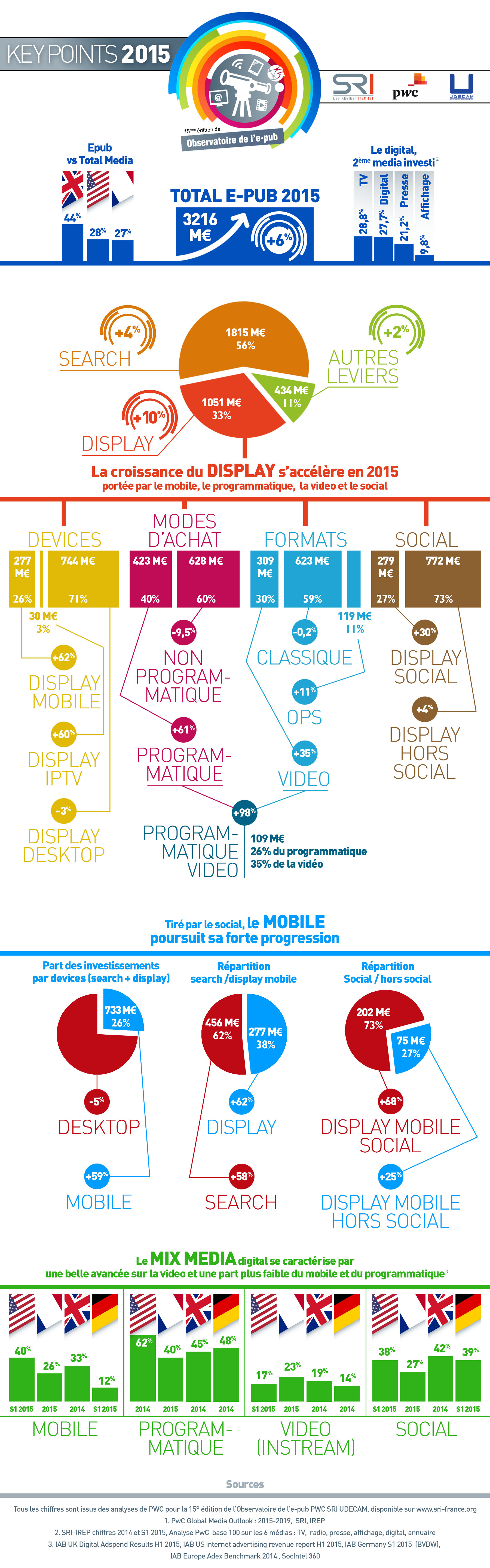 chiffres-publicite-online-france-2015