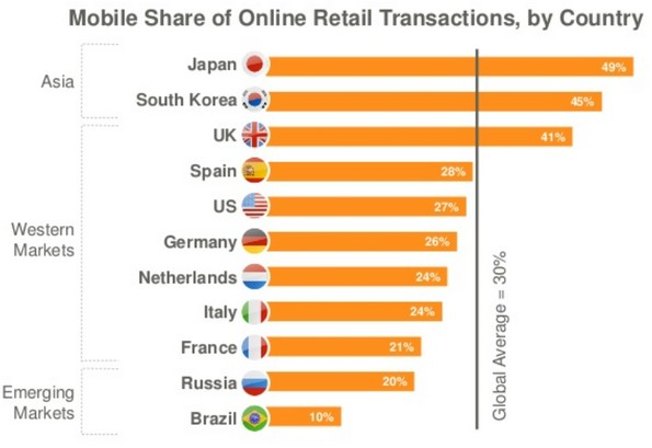 Etude le e commerce mobile dans le monde comarketing news for E commerce mobili