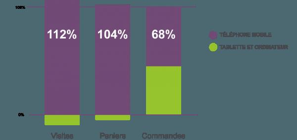 croissance-mobile-commerce