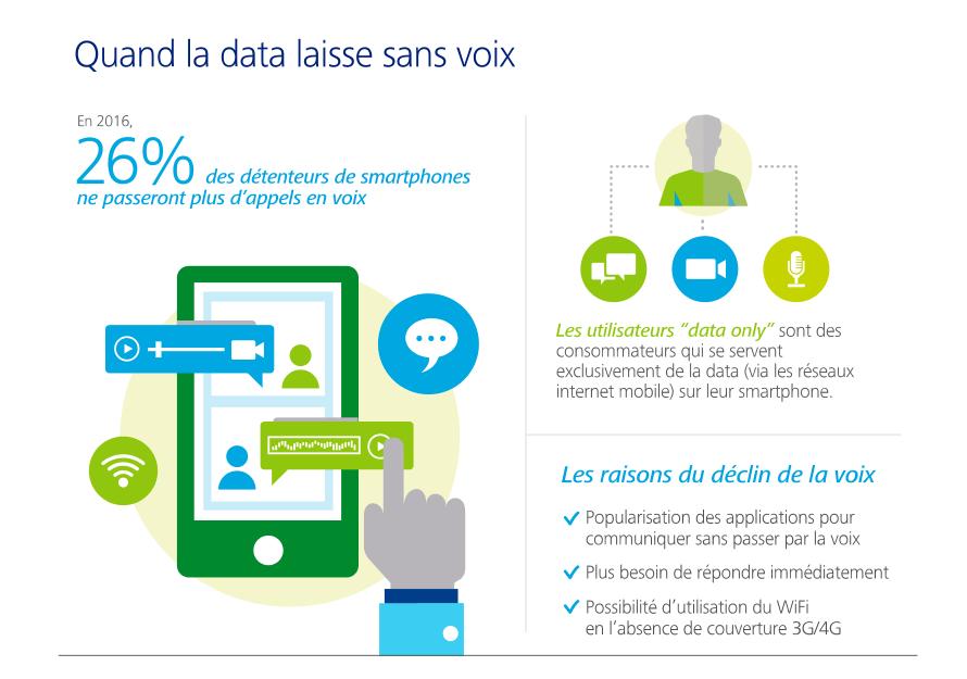 data-et-mobiles