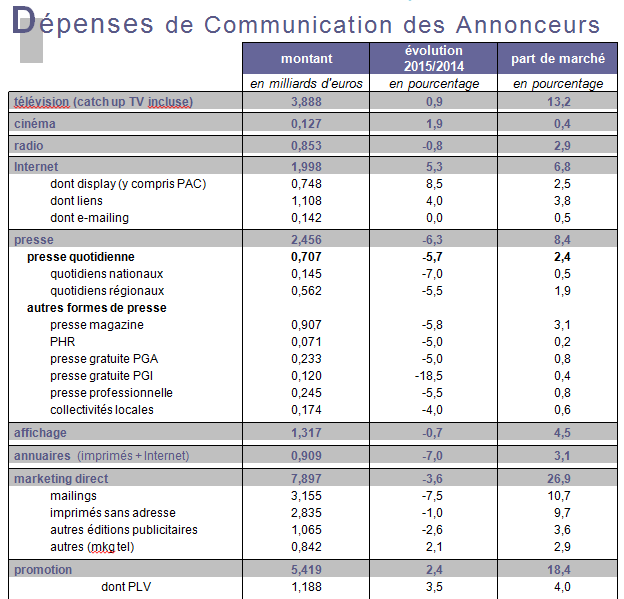 depenses-communication-france-2015