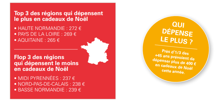 depenses-noel-2015