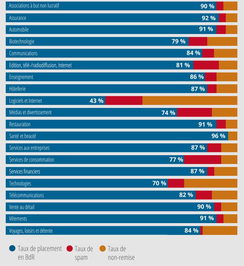 Délivrabilité email selon les secteurs d'activités