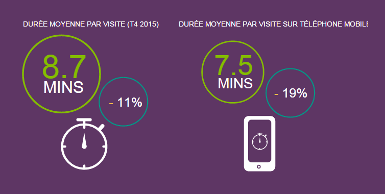 duree-visite-site-ecommerce