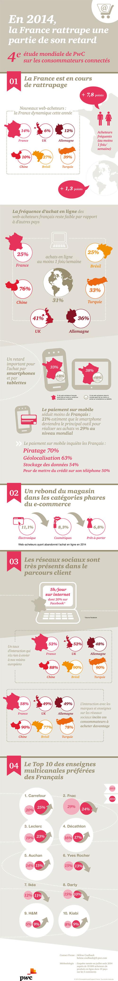 Malgré la croissance du e-commerce, les français reviennent de plus ... 8d187dc78344