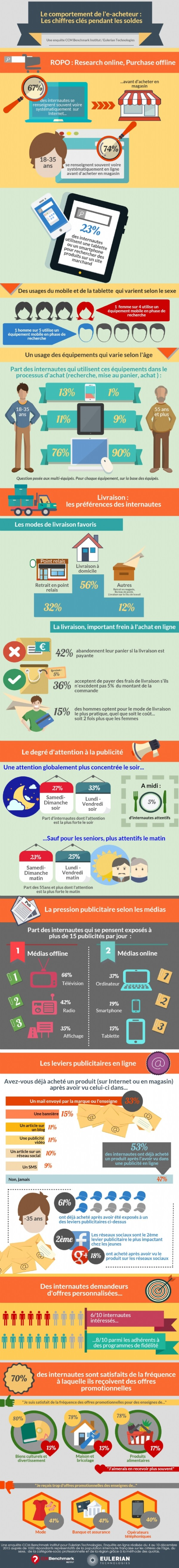 ecommerce-comportements-acheteurs-france-2016